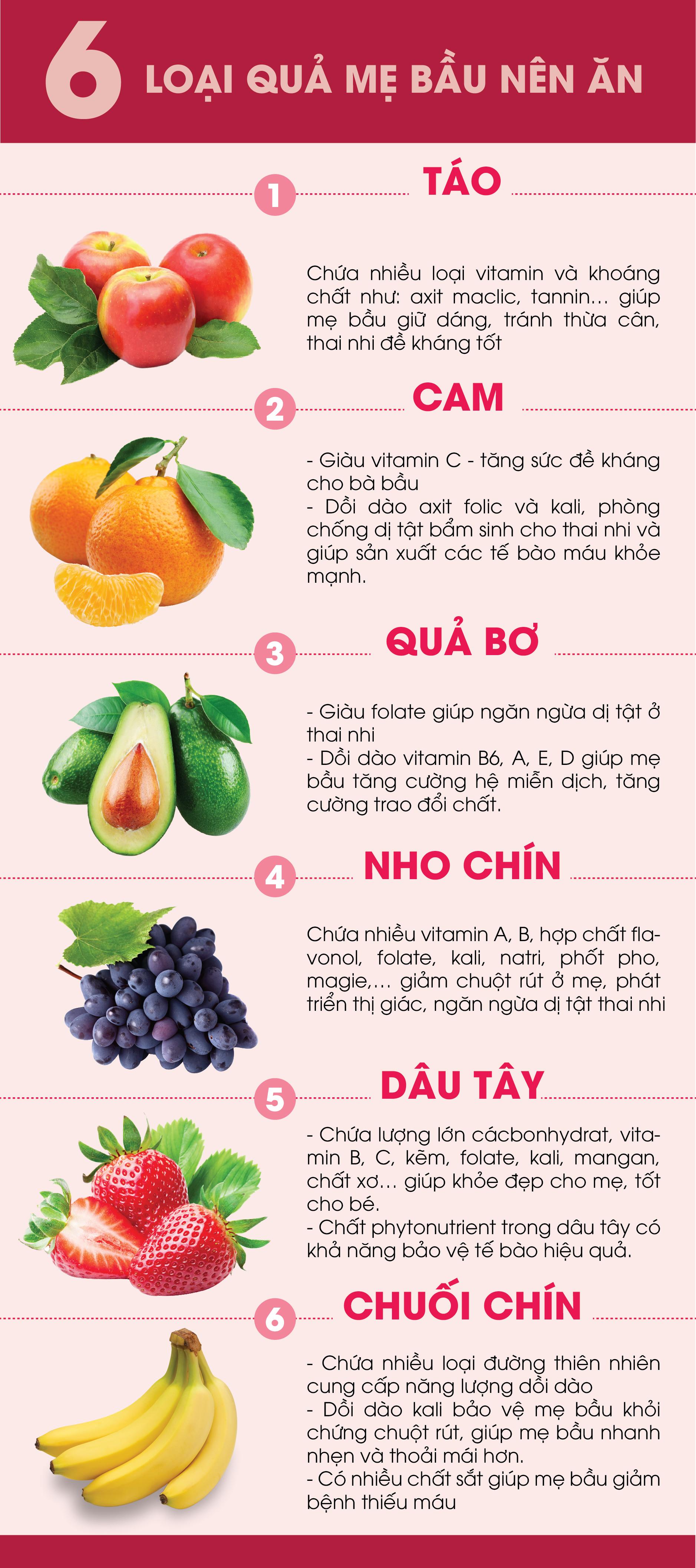 6 loại hoa quả phụ nữ mang thai nên ăn hàng ngày